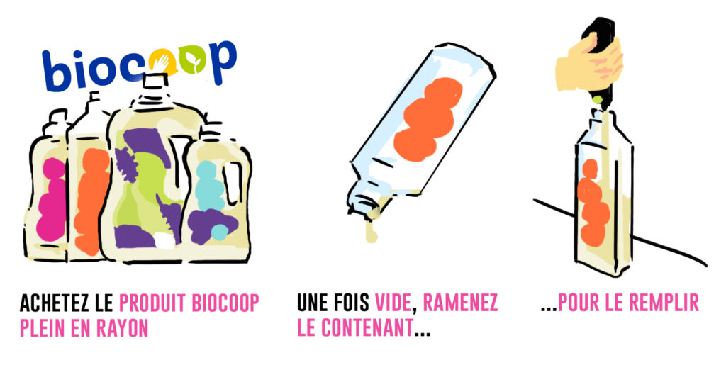schéma d'utilisation du vrac liquide biocoop